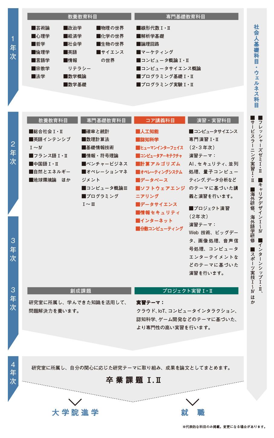 https://www.teu.ac.jp/gakubu/images/cs_images/cs_curiclm180619.jpg