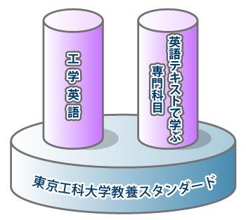 東京工科大学教養スタンダード